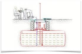Prove di tenuta Cisterne o Serbatoi– Metodo Volumetrico